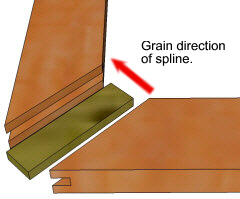 Spline joint - Miter spline with spline in ends.